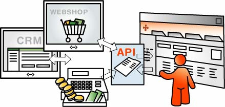 API - user-friendly and efficient way of exchanging data between e-conomic and your company's other IT systems